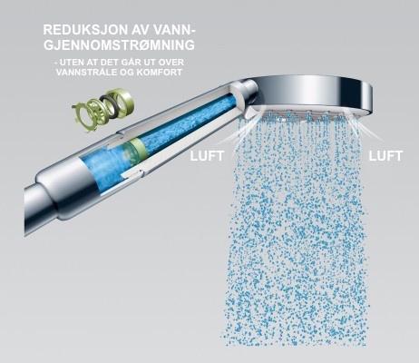Hjemmespa EcoSmart Hansgrohe dusjsystemer